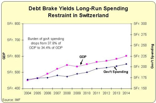 Swiss Debt Brake