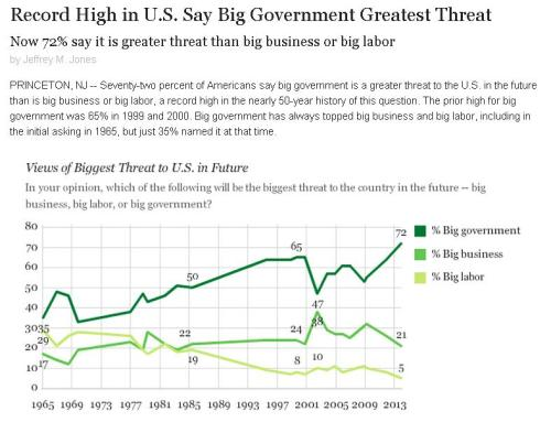 Gallup Big Government Polling Data