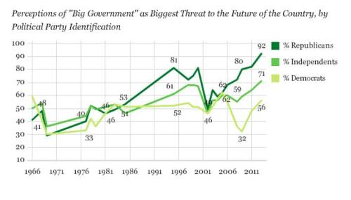 Gallup Big Govt Democrat Polling Data
