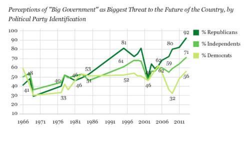 Gallup Big Govt Democrat Polling Data