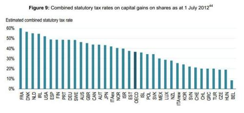 OECD Study Cap Gains Tax Rates
