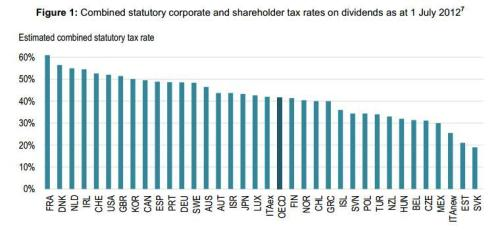OECD Study Dividend Tax Rates