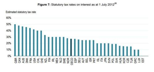 OECD Study Interest Tax Rates