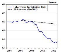 bls-lfp-forecast Deconstructing Obama's Dismal Record on Jobs
