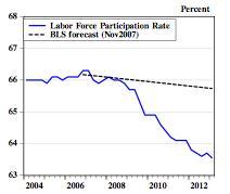 BLS LFP Forecast