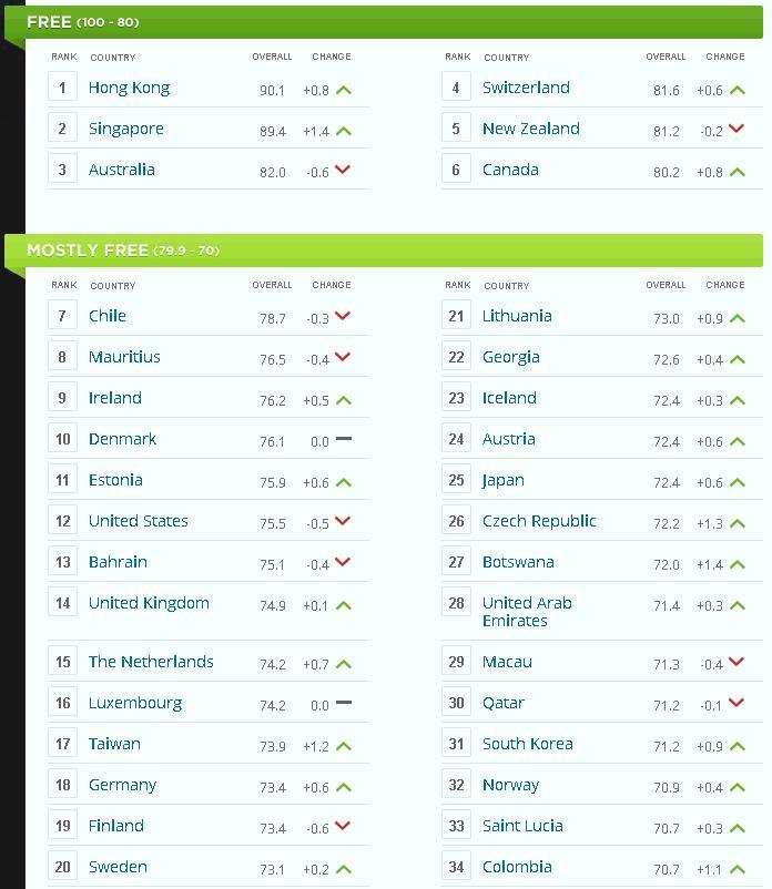 Index Ranking 2014