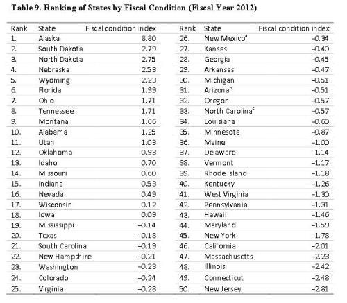 Mercatus State Fiscal Ranking