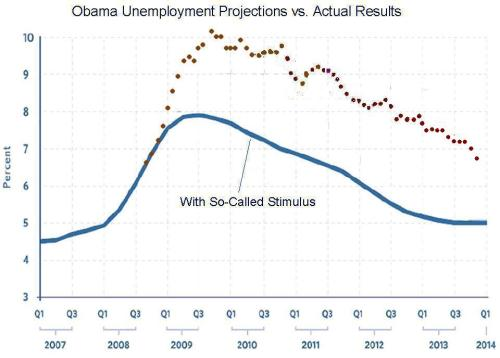 obama-unemployment Deconstructing Obama's Dismal Record on Jobs