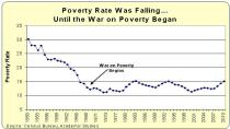 poverty-rate-data The War on Poverty Has Been a Disaster for Taxpayers…and for Poor People