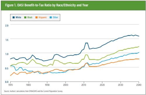 Social Security by Race - Urban Institute
