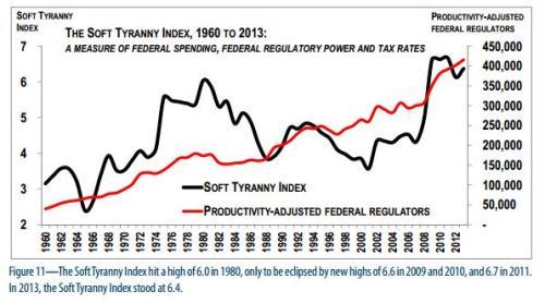 Soft Tyranny USA
