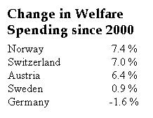 Welfare Spending - The Frugal Five
