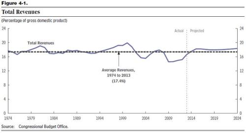 CBO Above-Average Revenues
