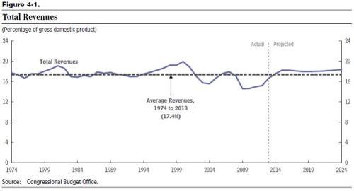 CBO Above-Average Revenues