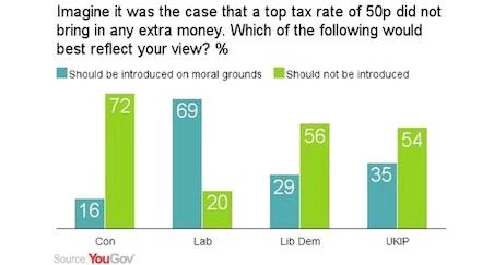 Class Warfare UK Tax Poll