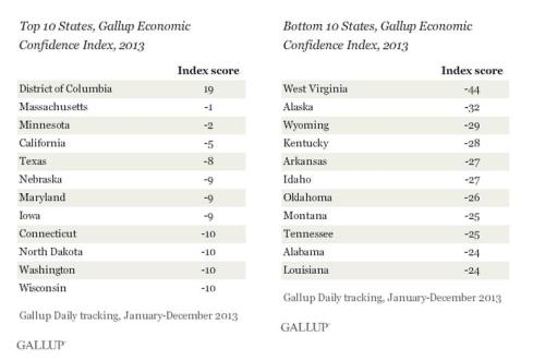Gallup Confidence DC