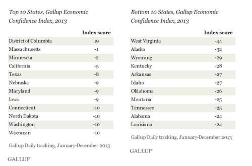 Gallup Confidence DC