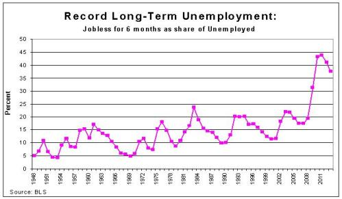Long-Run Unemployment as Share of Unemployed