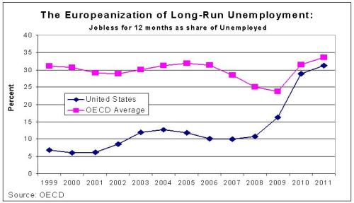 Long-Run Unemployment - US v OECD
