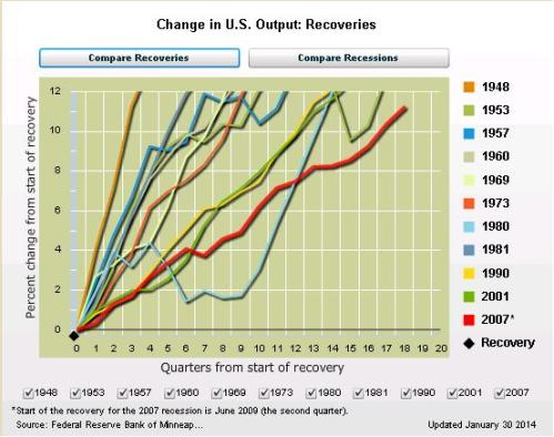 Minn Fed Recovery GDP Data