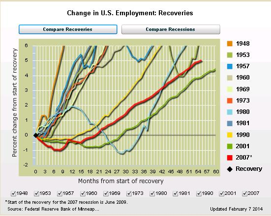 Minn Fed Recovery Jobs Data