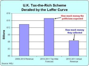 UK Laffer Curve Class Warfare
