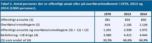 Denmark 67 percent Dependency