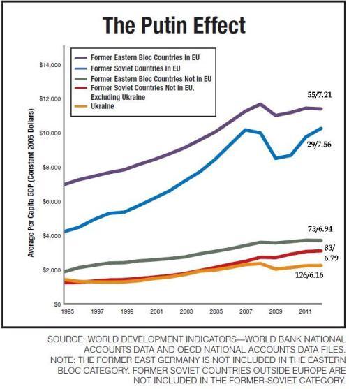 EFW Putin Effect