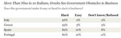 Gallup Europe Entrepreneurship