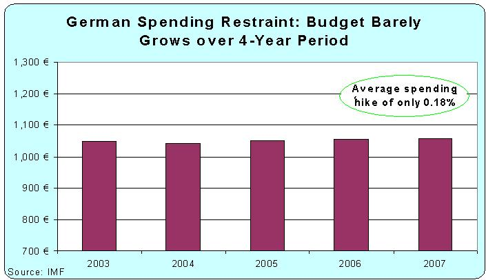 German Fiscal Restraint