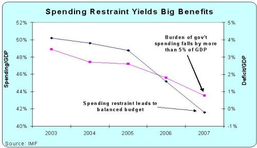 German Spending+Deficit as % of GDP