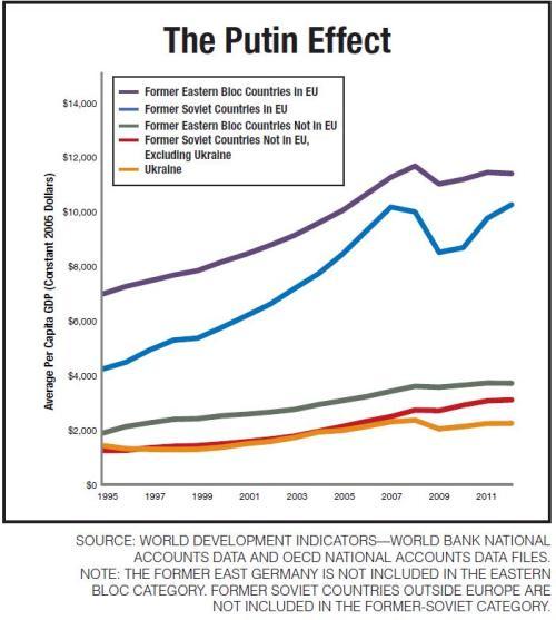 Hassett Putin Effect