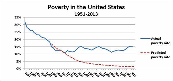 Poverty Goodman