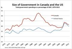 Spending Canada v US