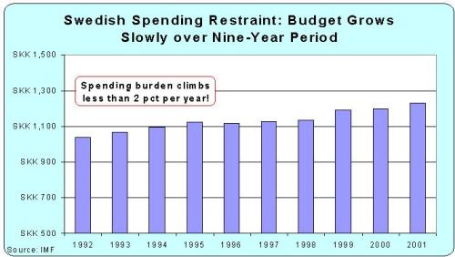 Swedish Fiscal Restraint