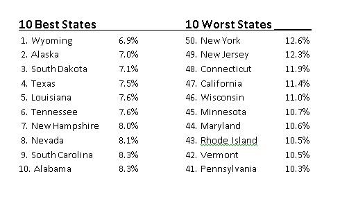 Best-worst tax states