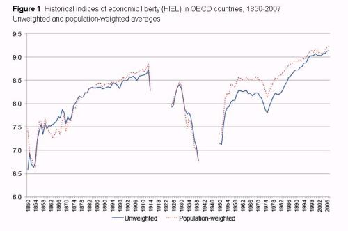 Economic Freedom 1850-2007