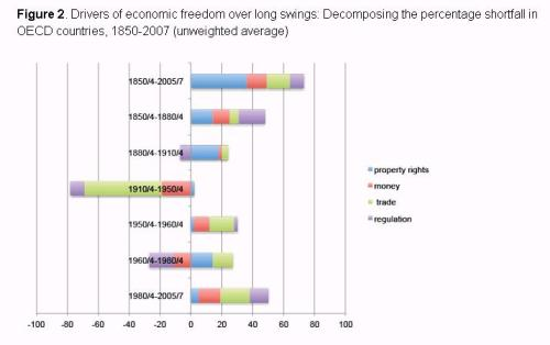 Economic Freedom Changes 1850-2007