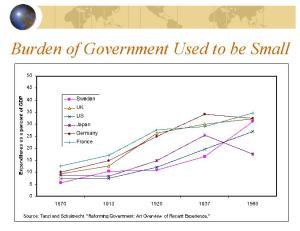 historical-size-of-govt