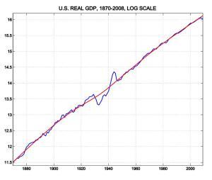 Long-Run GDP