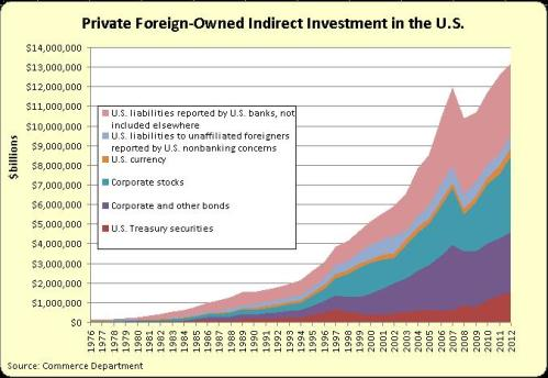 Private Foreign-Owned Indirect Investment in the US