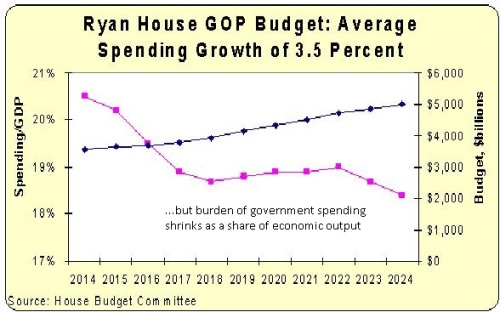 Ryan FY2015 Budget