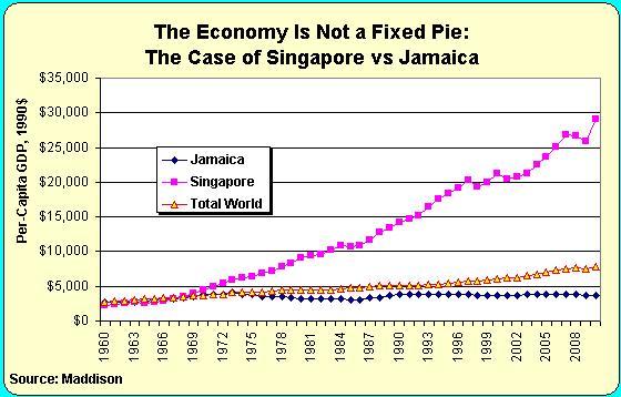 economic analysis of singapore and jamaica