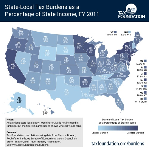 State-Local Tax