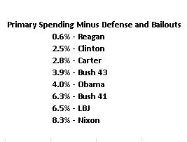 2014 Spending Primary - Defense - Bailouts