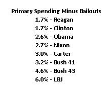 2014 Spending Primary Minus Bailouts