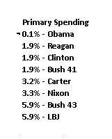 2014 Spending Primary