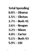 2014 Spending Total