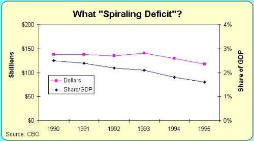 CBO 1990 Deficit Forecast