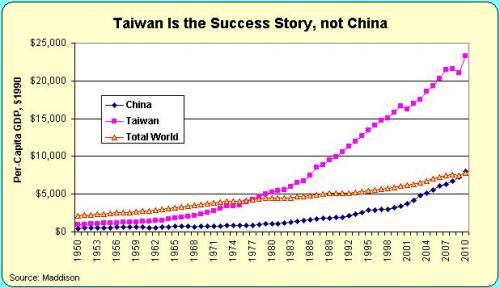 China v Taiwan